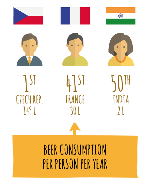 BEER CONSUMPTION PER PERSON PER YEAR