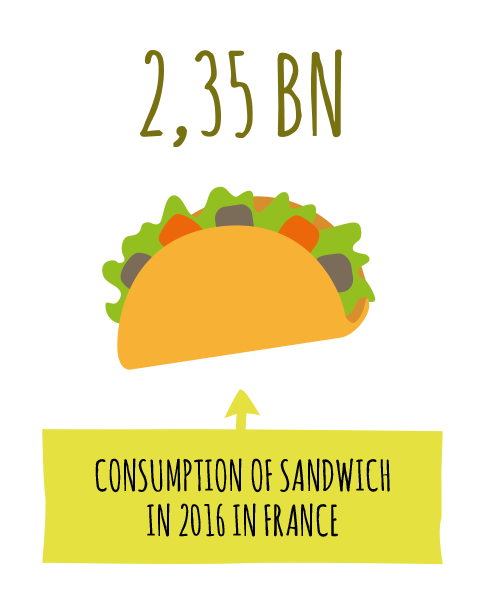 2,35 BN: consumption of sandwich in 2016 in France