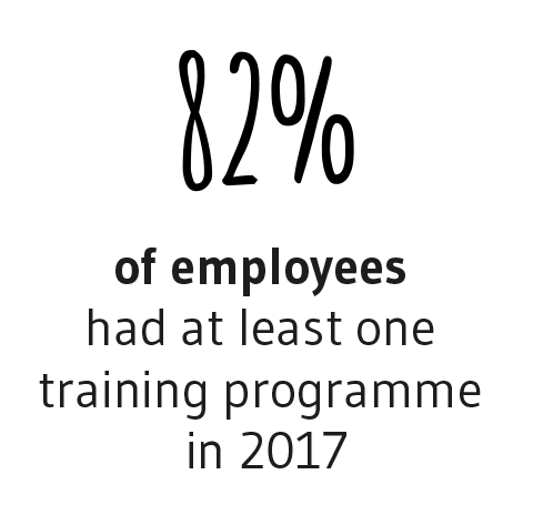 Least one training programme in 2015