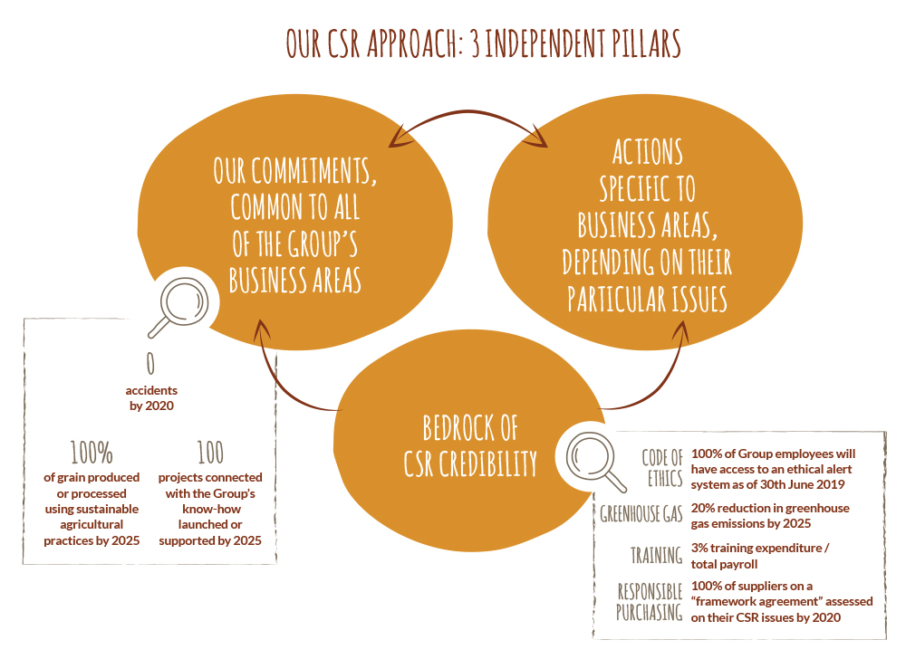 our CSR approach: 3 independent pillars