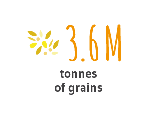 4.2M tonnes of grains 45% of the region's total