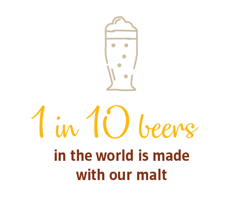 1 IN 10 BEERS in the world is made with our malt